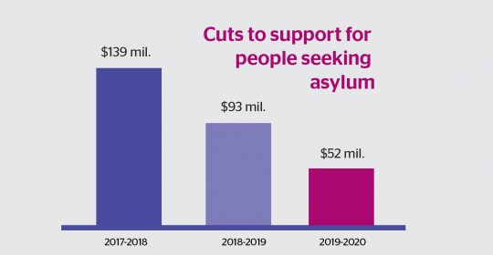 How do People Seeking Asylum Fair in the Budget?