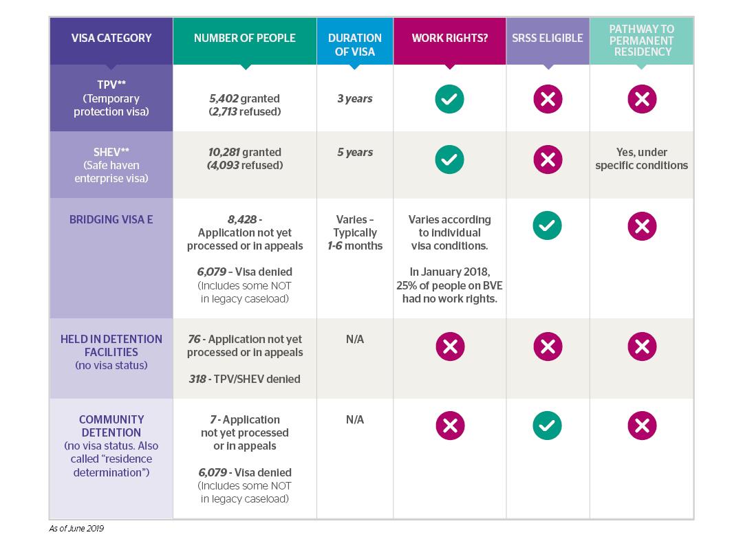 Legacy Caseload Visa Categories table