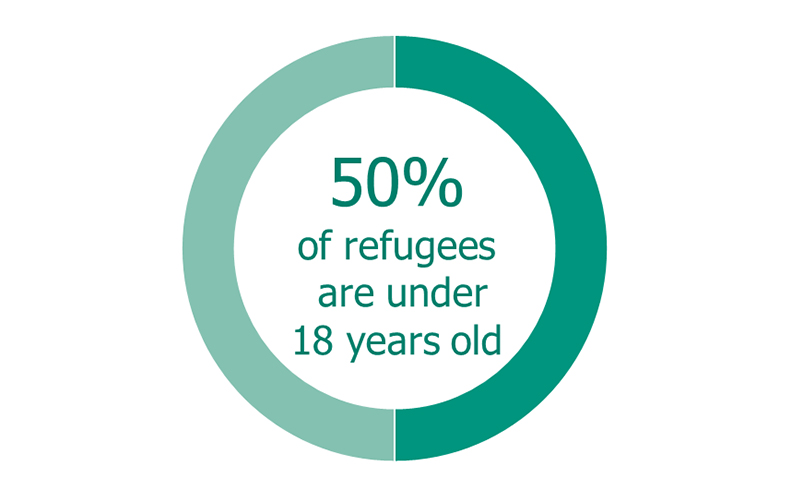 50% of refugees are under 18 years old